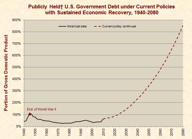 "Is the Economy to Blame for Our ""Runaway National Debt""?"