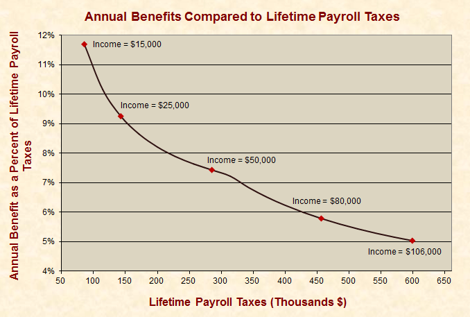 The Payroll Tax Holiday Does Not Impact Social Security, but It Does Redistribute Wealth