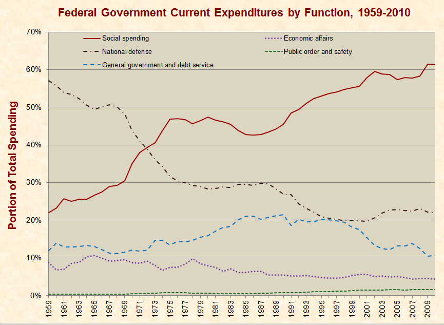 What Portion of the Federal Budget Is Spent on the Military?