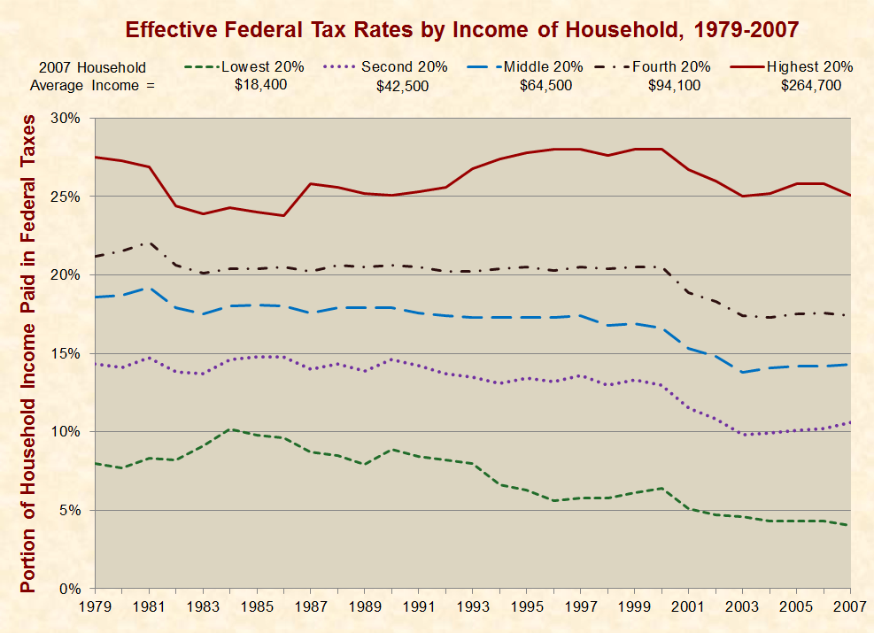 Reporters Wrong: Romney Pays a Far Higher Federal Tax Rate Than Most Americans
