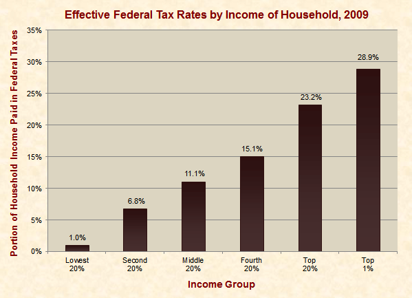 High-Income Earners Pay a Much Higher Federal Tax Rate Than the Middle Class
