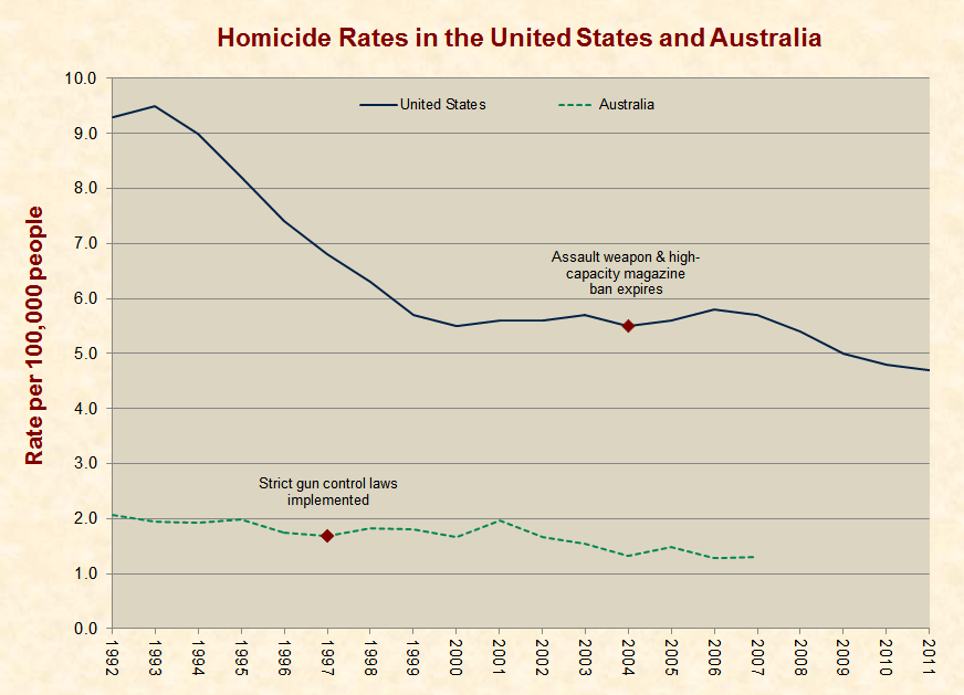 Should the U.S. Adopt Australia's Strict Gun Laws?