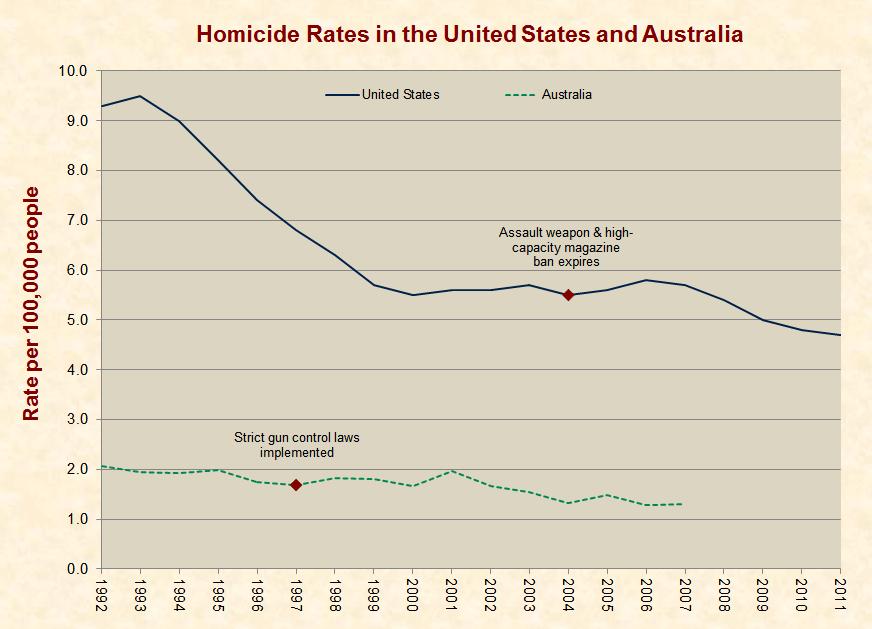 Death Statistics Australia Gun Deaths in Australia