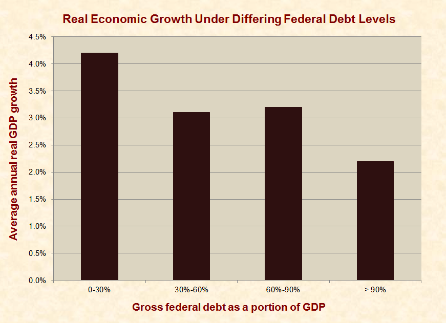 Do Large National Debts Harm Economies?