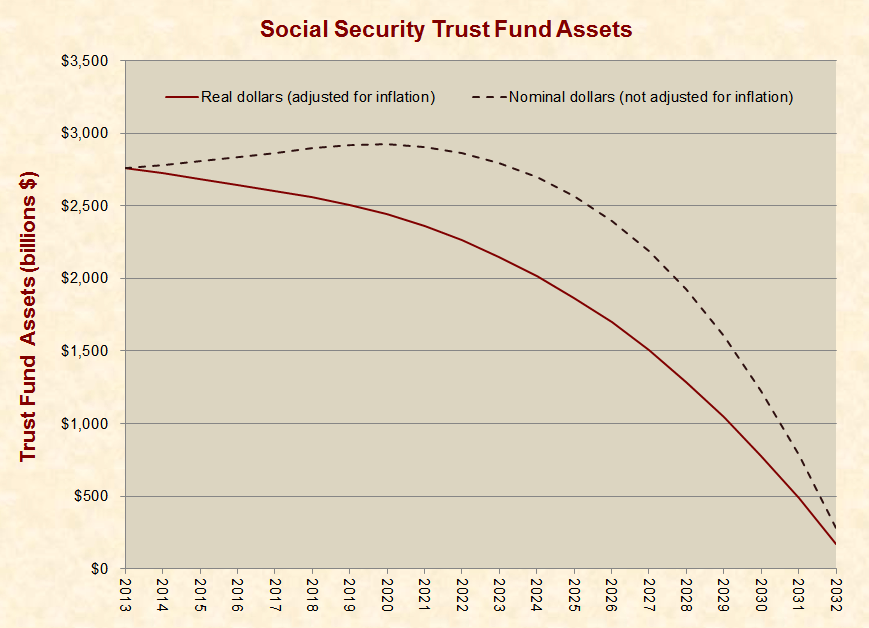 Social Security Trust Fund to Begin Declining in 2014, Not 2021