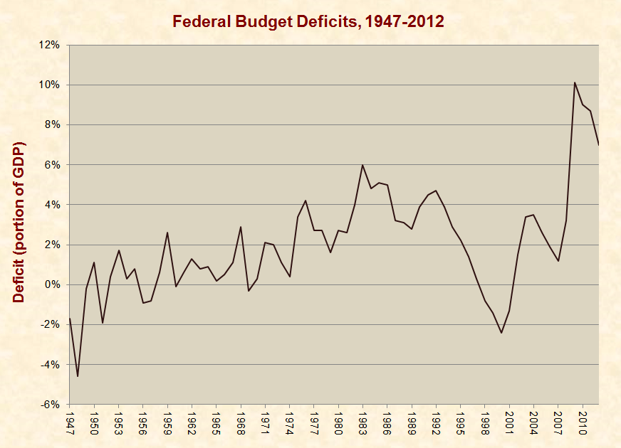 Debt Versus Deficit: Obama's Bait and Switch
