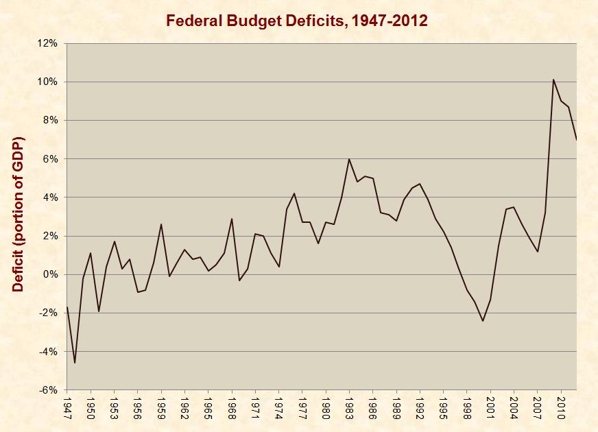 Debt Versus Deficit: Obama's Bait and Switch