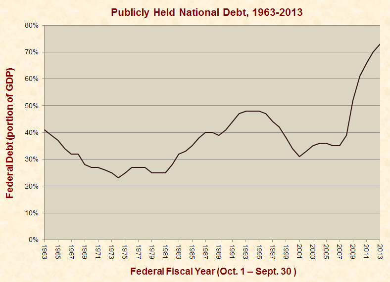 The National Debt Is Rising—Not Declining