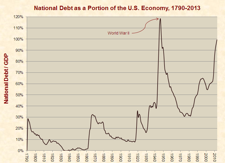 Current National Debt Situation is the Worst in U.S. History