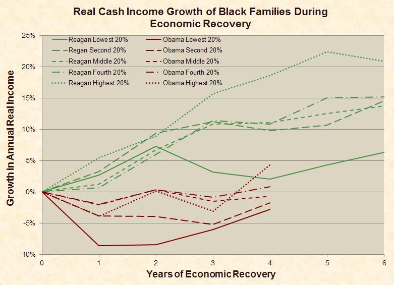 cash_income_growth_black_family_quintiles