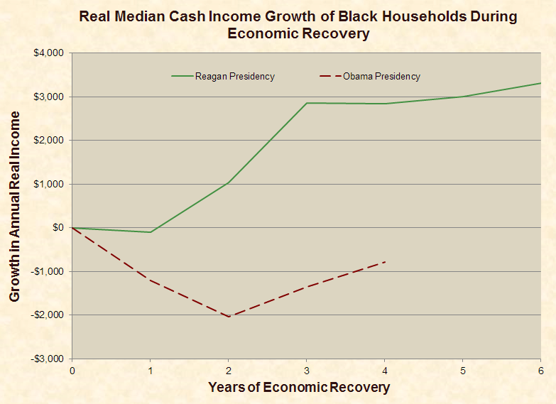median_cash_income_growth_black_households