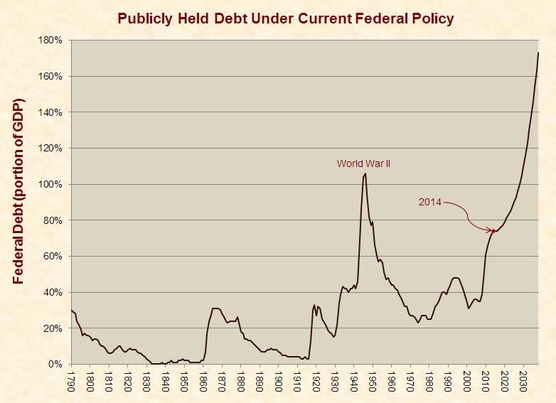 publicly_held_debt_1790-2039