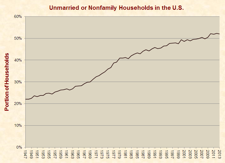 unmarried_nonfamily_households_1947-2013