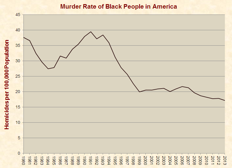 black_murder_rate_1980-2013