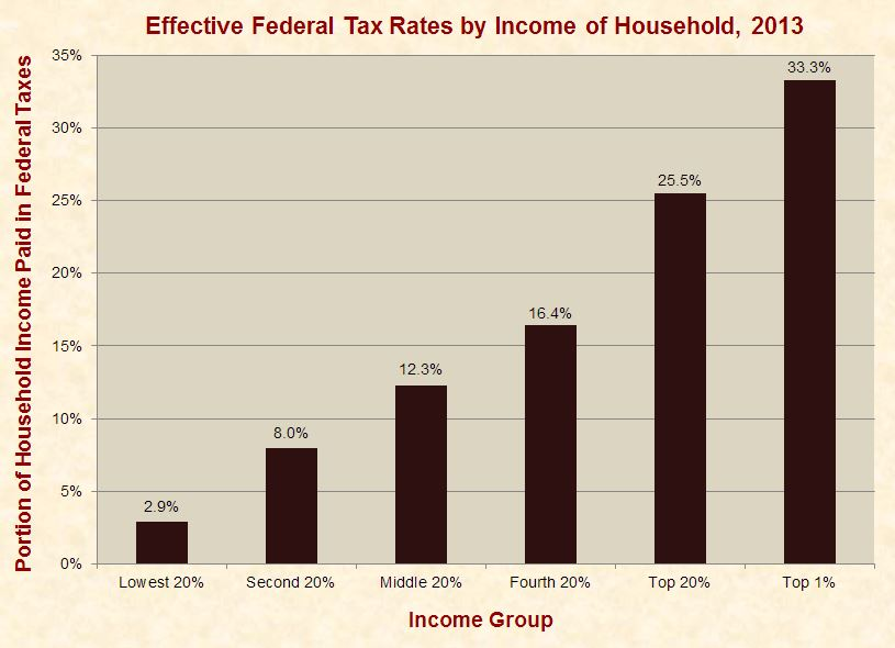 The Tax Rates of Wall Streeters and Steelworkers