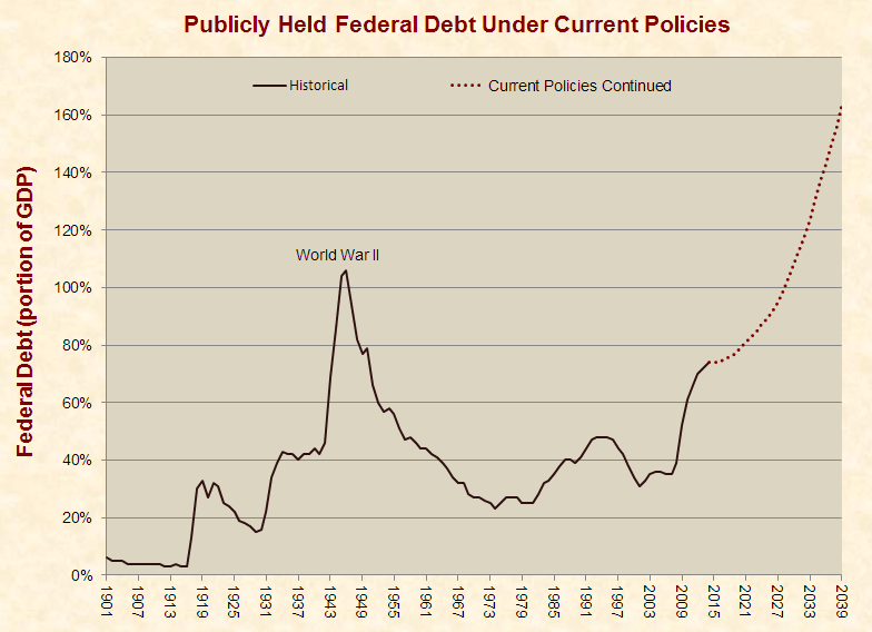 federal_debt_current_policy_1901-2039