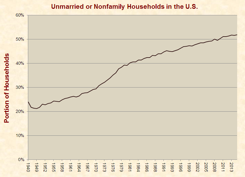 unmarried_nonfamily_households