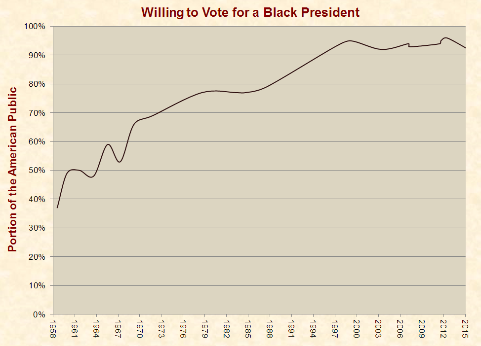 gallup_black_president_polls_1958-2015