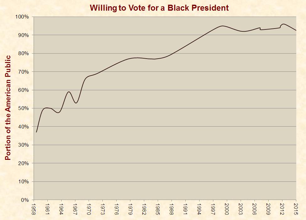gallup_black_president_polls_1958-2015
