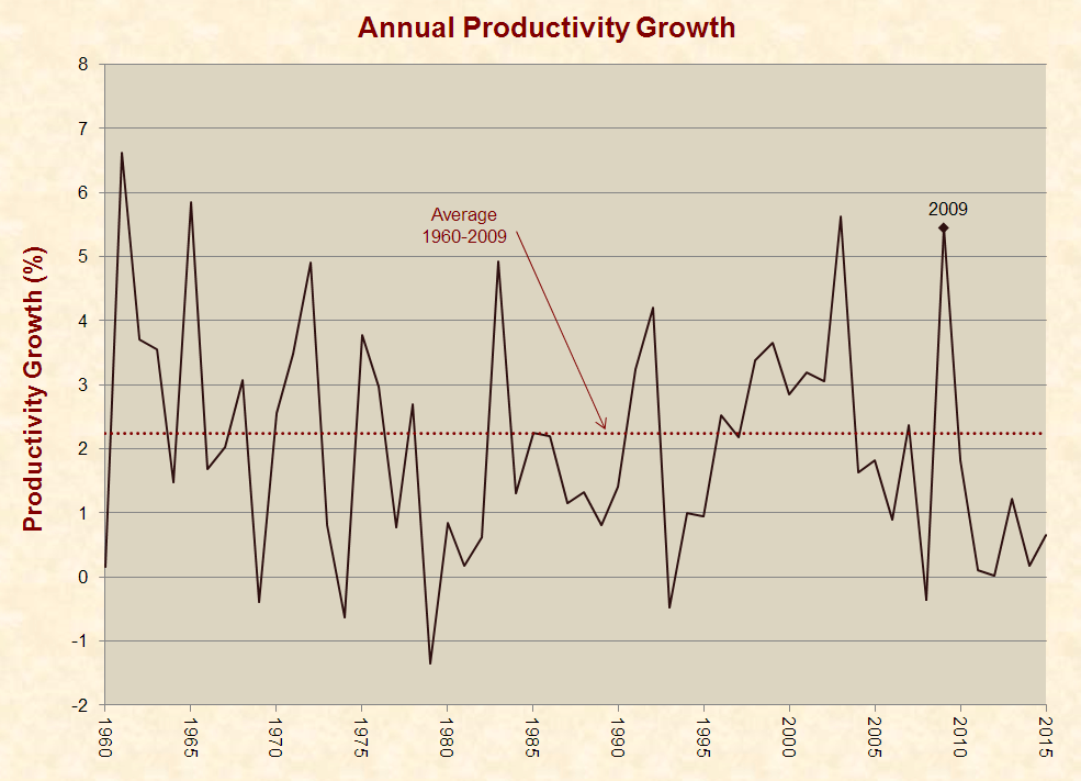 11_productivity