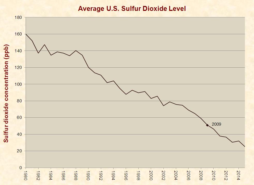 18_sulfur_dioxide