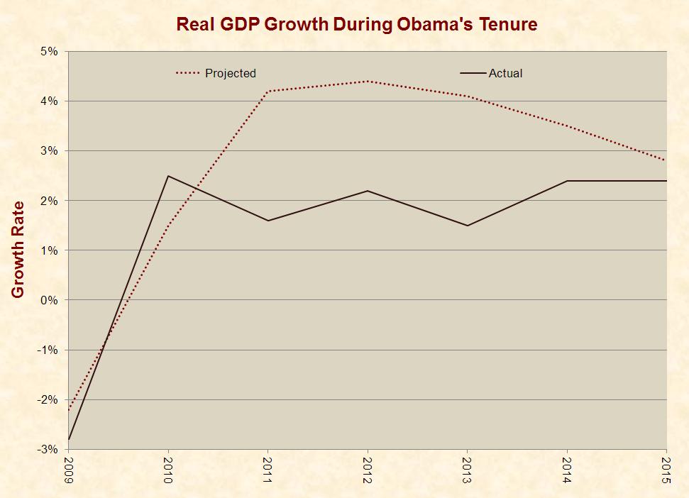 3_gdp_obama
