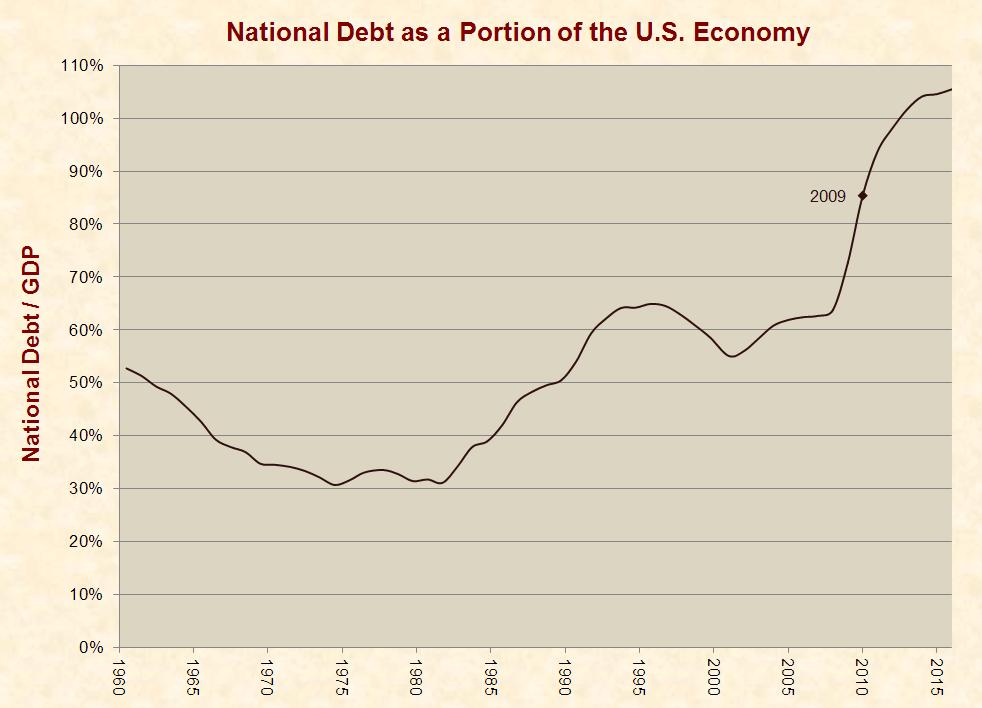7_debt