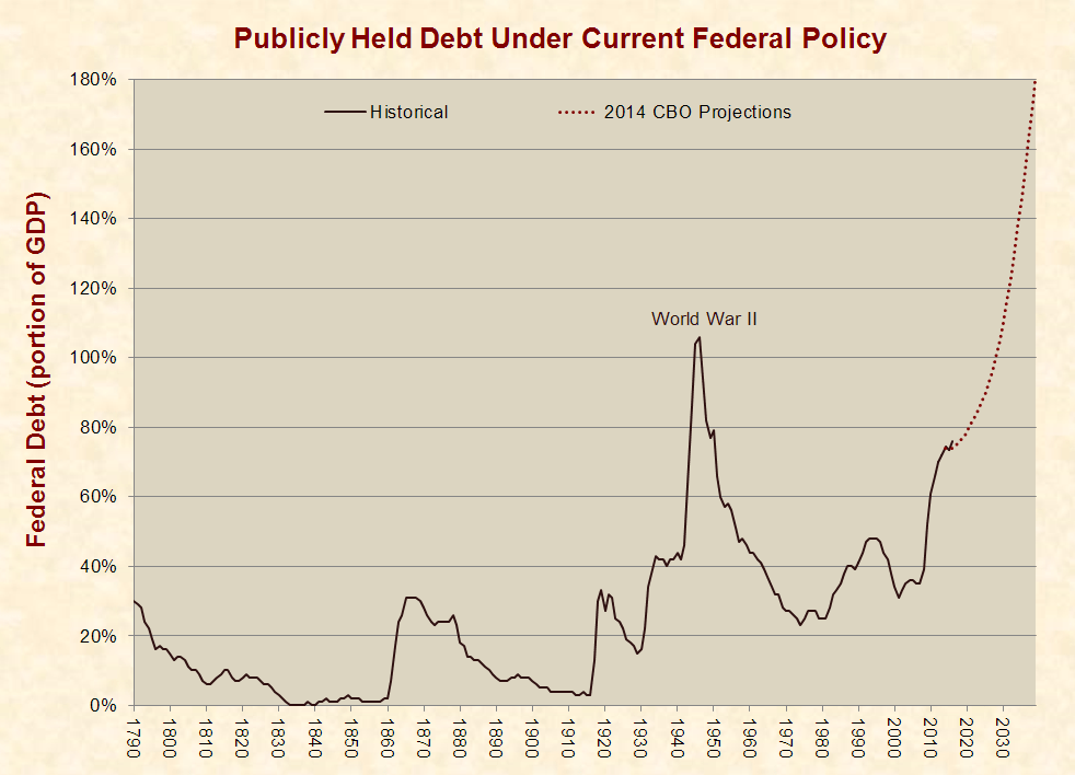 New Treasury Data Shows Federal Shortfall of $670,000 Per U.S. Household