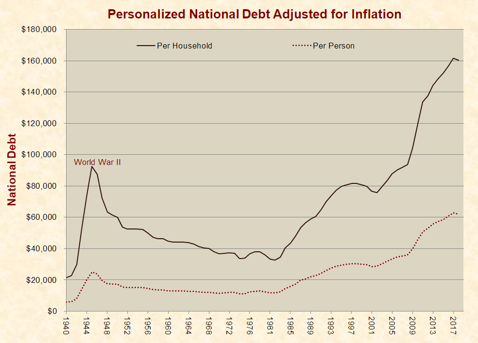 What the $20 Trillion National Debt Means to You