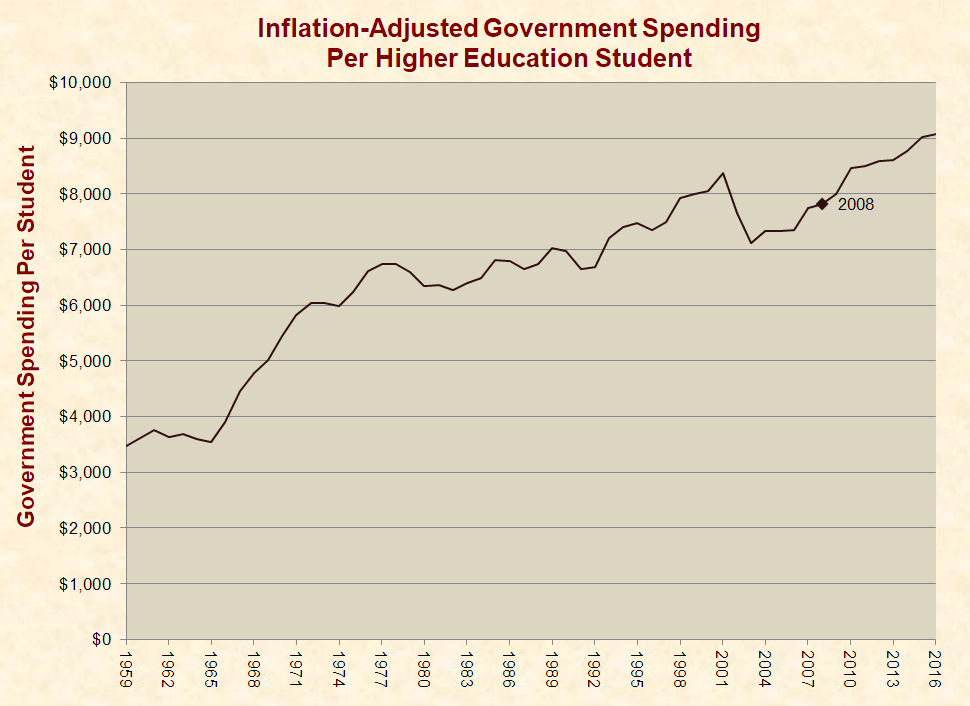 Government Spending on Higher Education Reaches an All-Time High