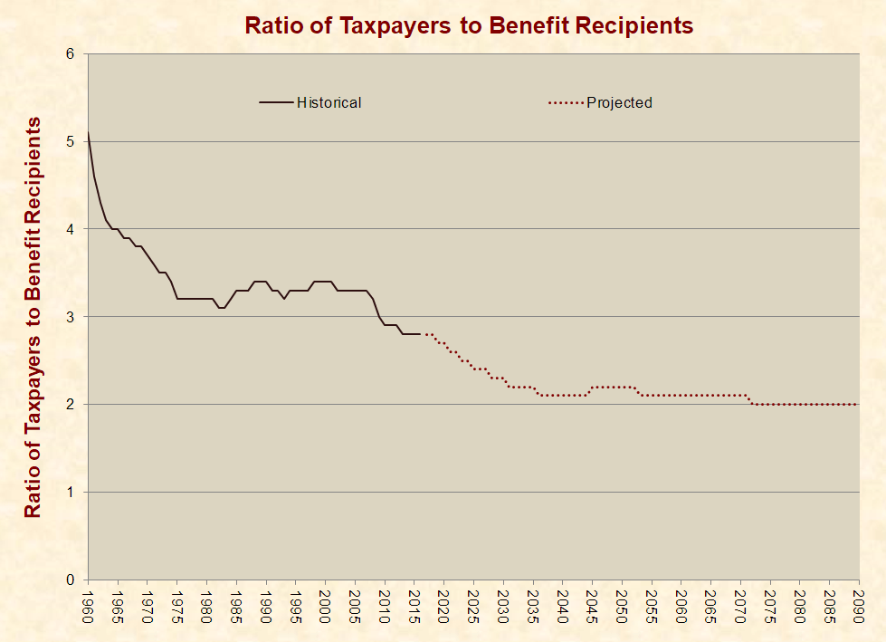 Social Security Has Been Boosted, Not Looted