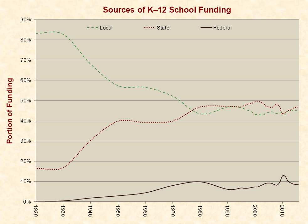 The School Funding Inequity Farce